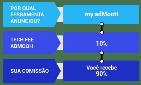 Veiculos - como a admooh me remunera - infografico 3 mob
