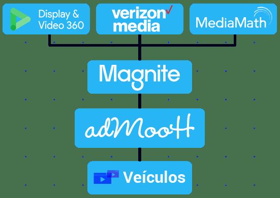 Plataforma mídia programática fluxograma